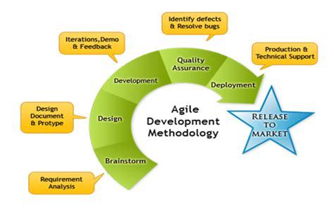 Sample resume economic development manager